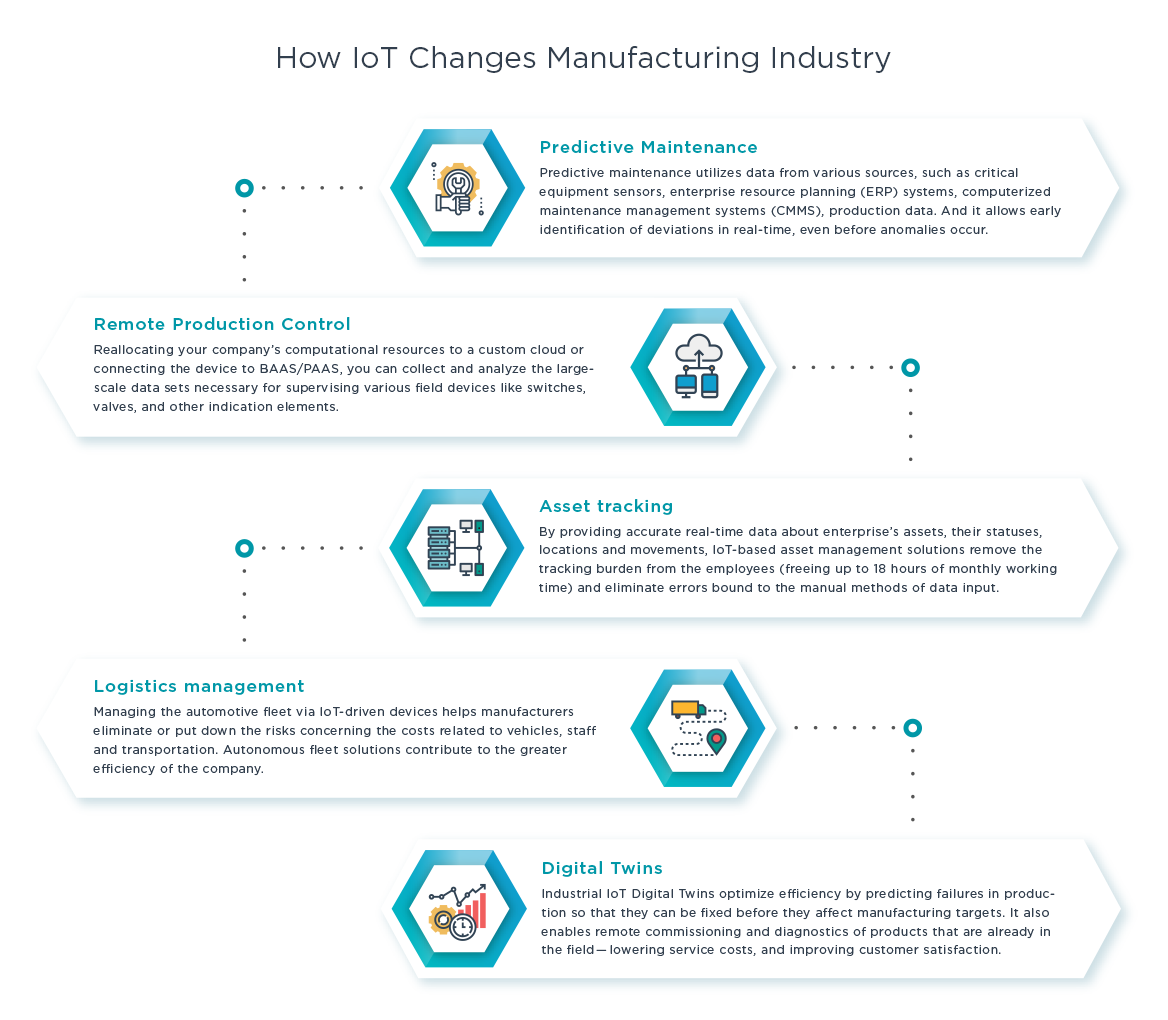 How IoT Changes Manufacturing Industry