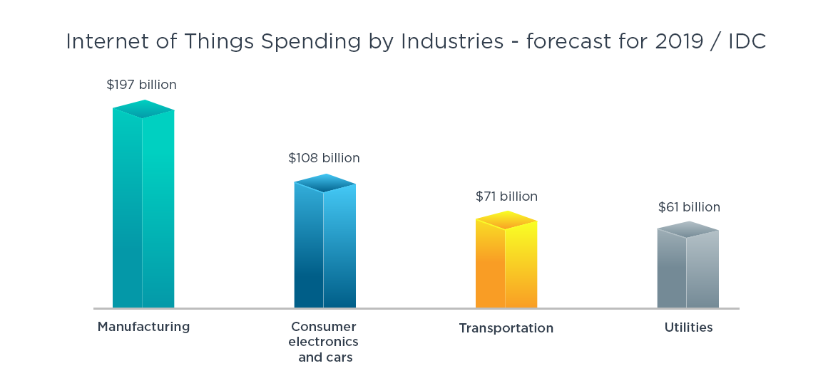 IoT Spending by Industries forecast for 2019 by IDC