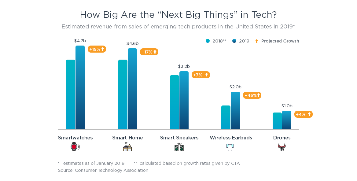 How Big Are the Next Big Things in Tech