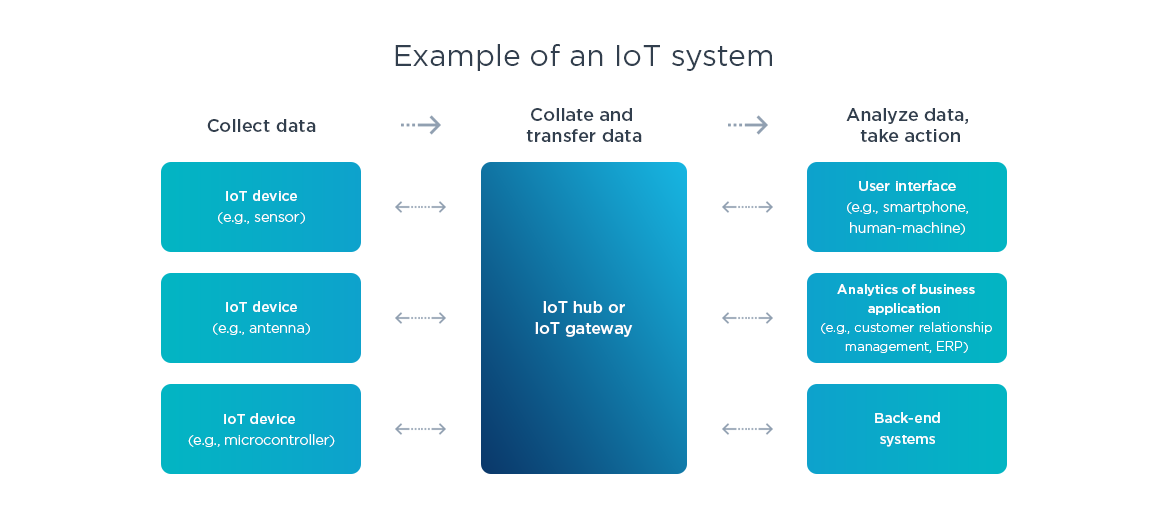 Example of an IoT system