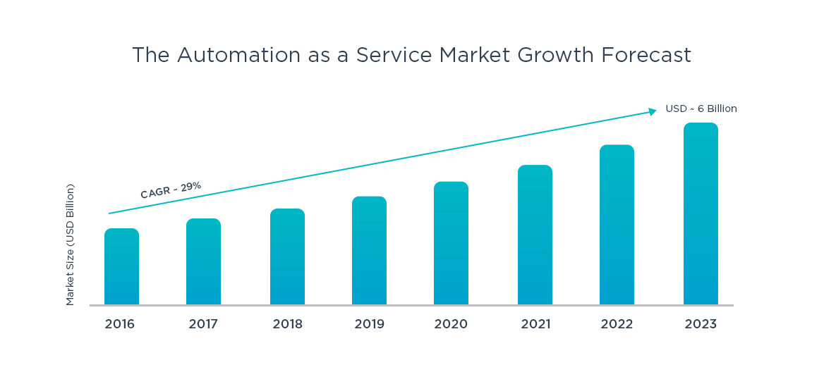 The Automation as a Service Market Growth Forecast