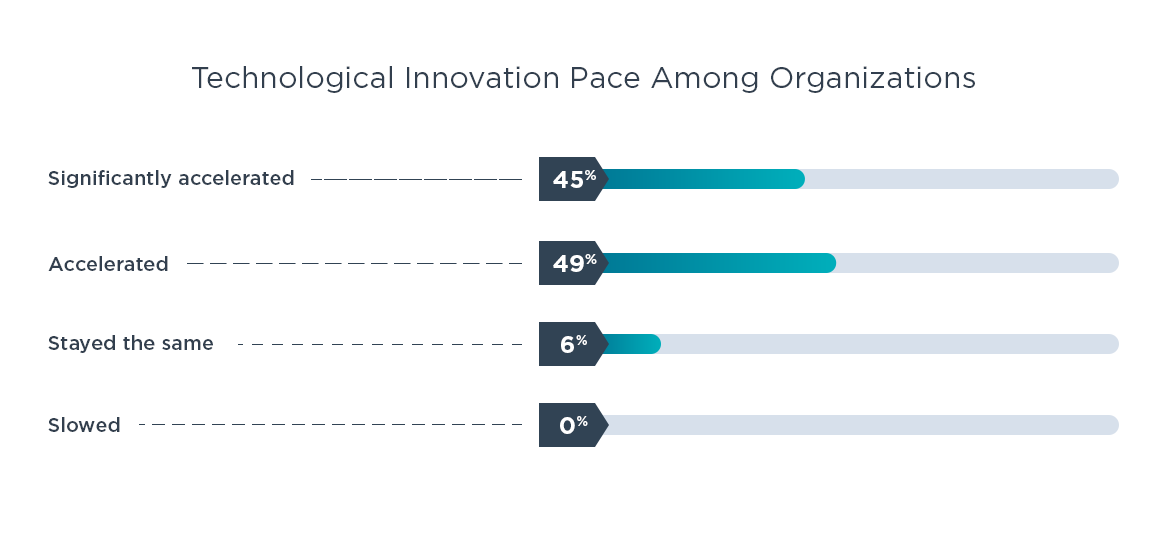 Technological Innovation Pace Among Organizations