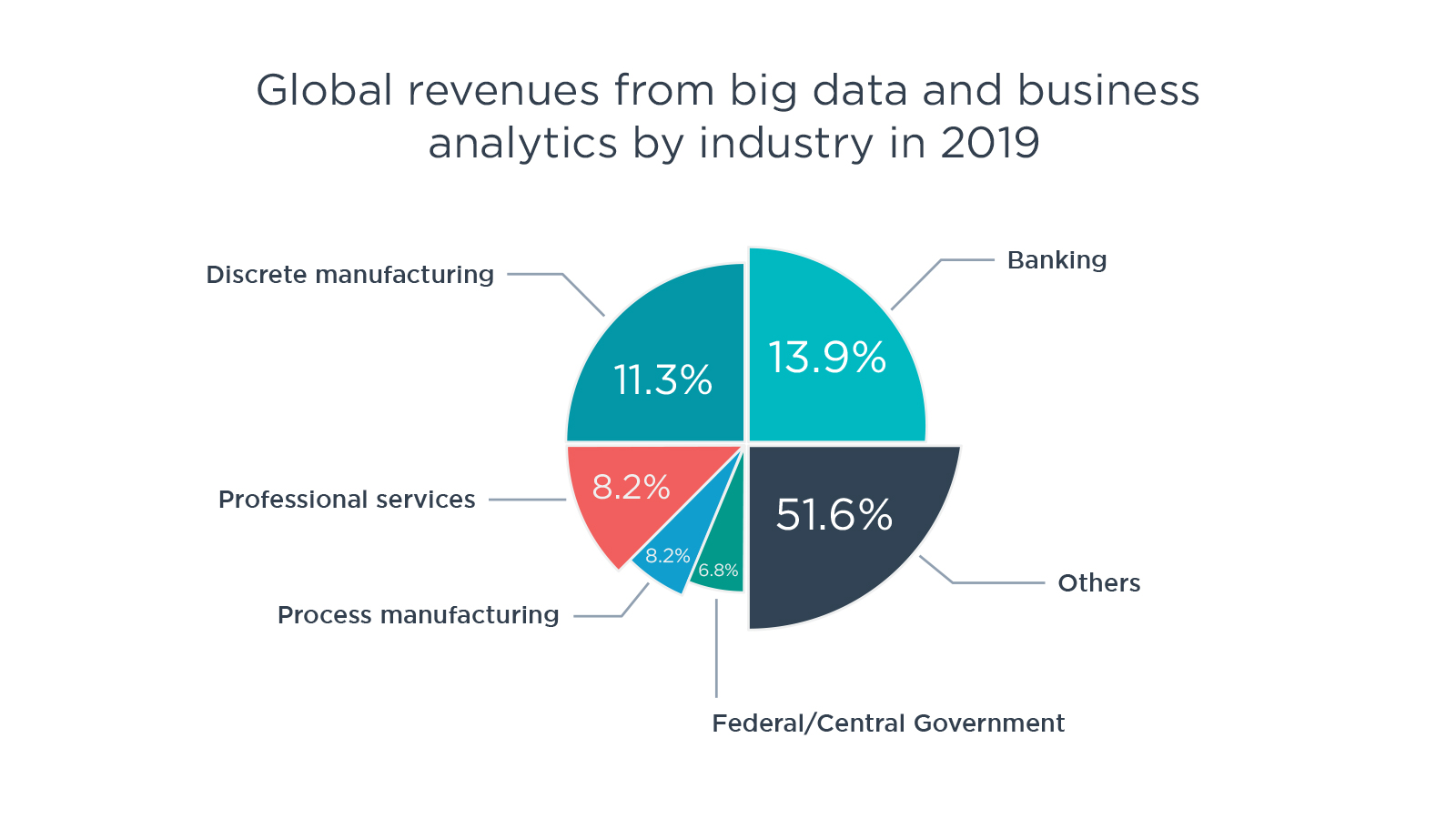 Global revenues from big data and business analytics by industry in 2019