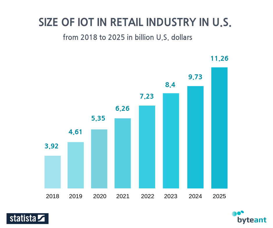 Size of IoT in Retail Industry in US 2018-2025
