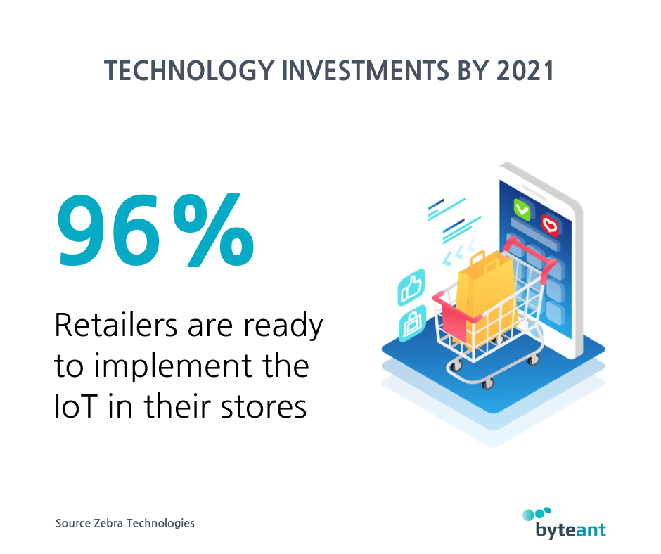Retail Technology investments by 2021