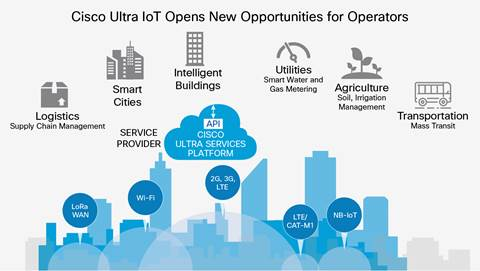 "<a href=""https://www.cisco.com/c/dam/en/us/solutions/collateral/service-provider/ultra-services-platform/cisco-ultra-iot-at-a-glance.doc/_jcr_content/renditions/cisco-ultra-iot-at-a-glance_0.jpg"">Source</a>"