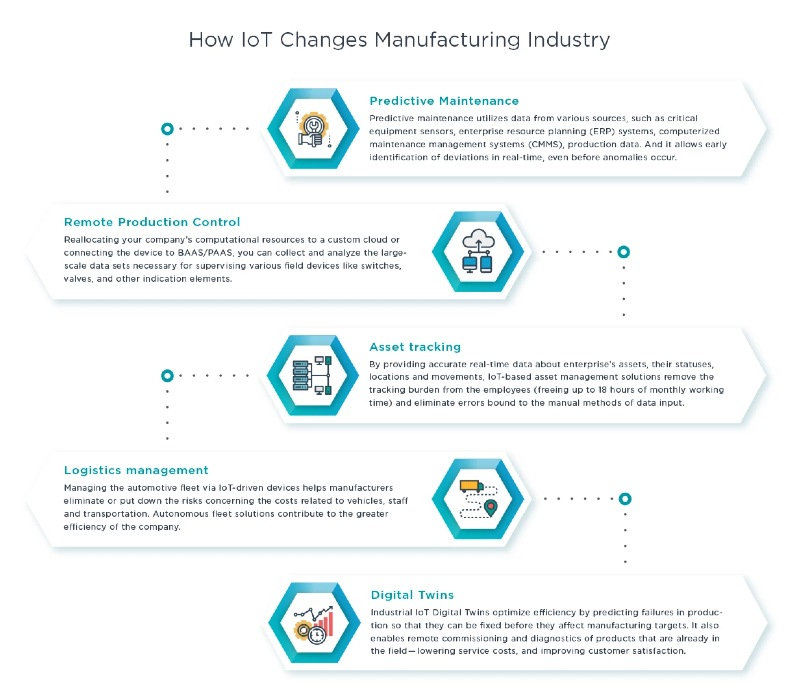 How IoT transforms manufacturing industry