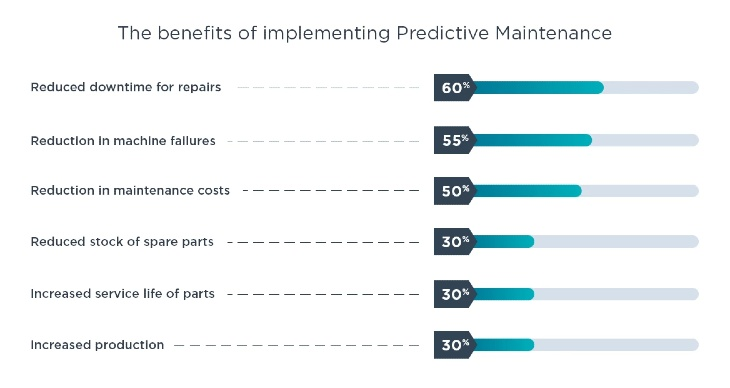 Predictive maintenace_IoT in manufacturing