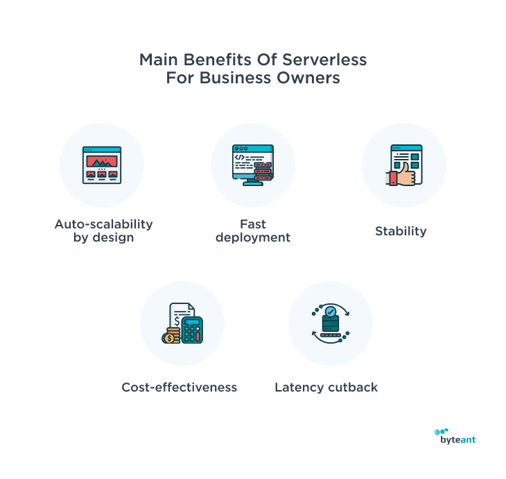 Serverless vs microservices architecture for business